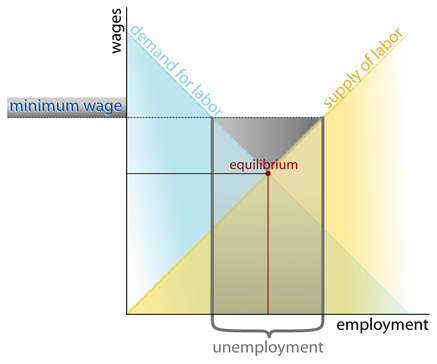 Wikipedia Supply and Demand Illustration on Minimum Wage