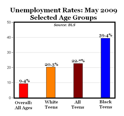 BLS Graph of Teen Unemployment