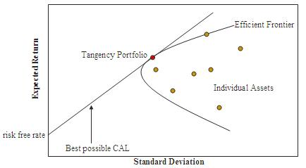 Asset Allocation: Wikipedia Image of the Efficient Frontier