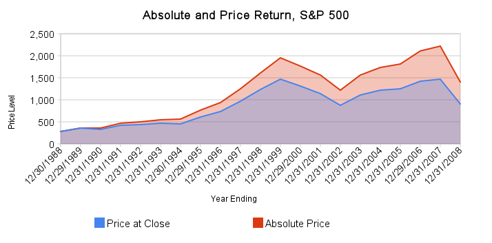 The 'Absolute' and the 'Price Only' Return of the S&P 500, 1989 - 2009