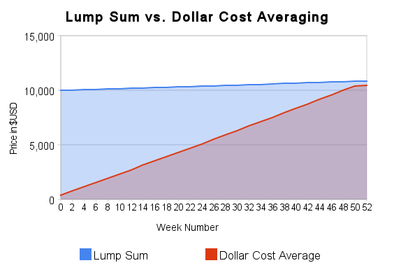 Lump Sum vs. DCA, 2 Week Intervals, 1 Year Duration