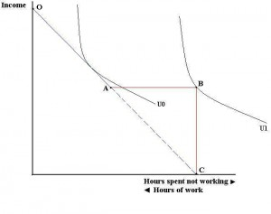 Traditional Welfare programs encourage less hours worked. (From WikiPedia)