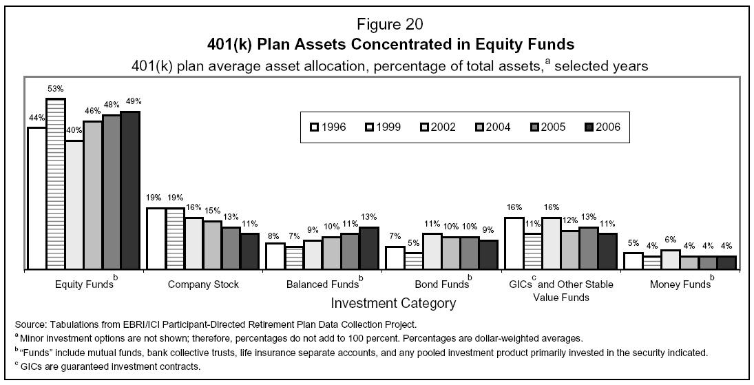 How does your 401(k) compare in asset allocation?