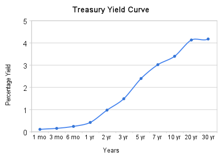 Treasury Yield Curve, 8/31/2009