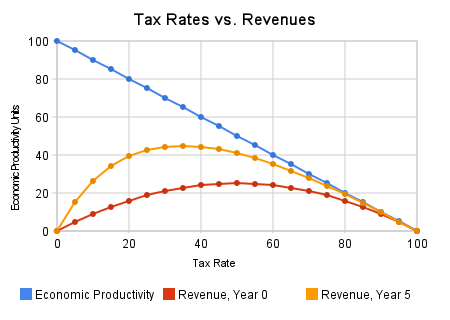 Laffer Curve: Tax Rates vs. Revenue