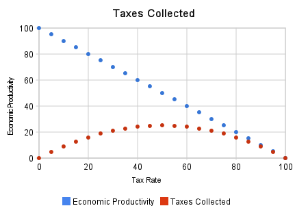 Theoretical Underpinning of the Laffer Curve