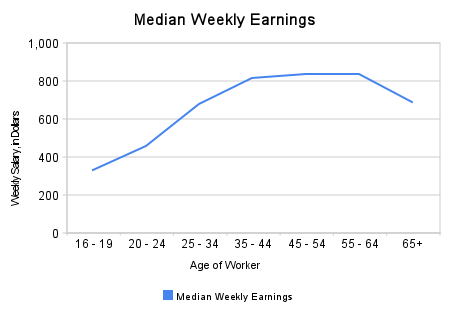 BLS Median Weekly Wage Data, Plotted