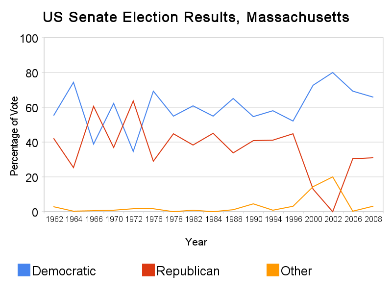 2010 election results essay Us midterm elections 2010 on polling and politics can the republicans expect a midterm election bump in 2014 about 452 results for us midterm elections 2010.