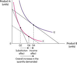Substitution Effect and Income Effect Graph