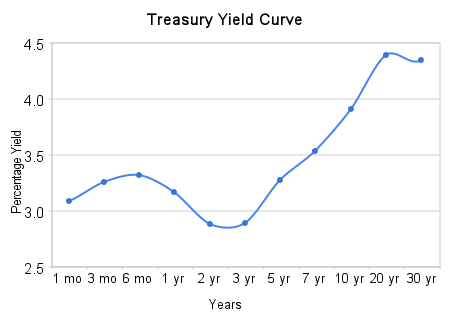 how to find the yield rate of a bond