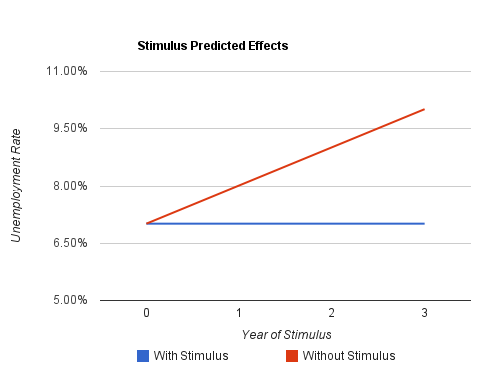 The Problem with Declaring the Stimulus a Success…