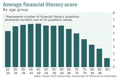 Financial Literacy Scores by Age Group