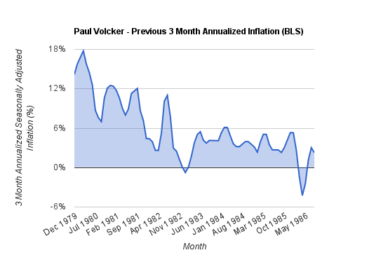 Fed Chair Rankings: Rolling 3 Month Annualized Inflation under Paul Volcker (BLS)