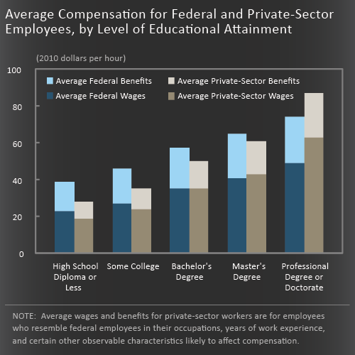 CBO Analysis of the Federal / Private Income Gap