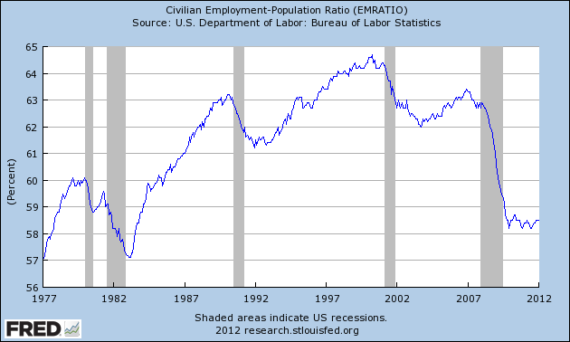 The Civilian Employment-Population Ratio 01/1977 - 01/2012