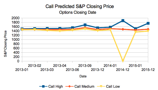 Predicting the S&P 500 Closing Price – January 2013 Edition