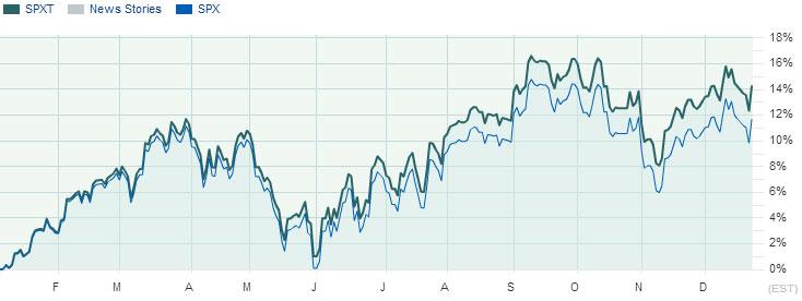 2012 S&P 500 Return