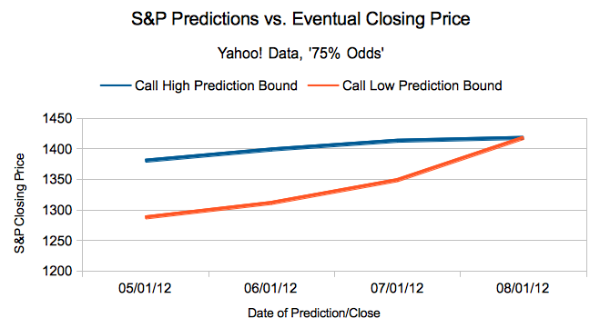 Options Time Decay in Our S&P Prediction/Pain Model