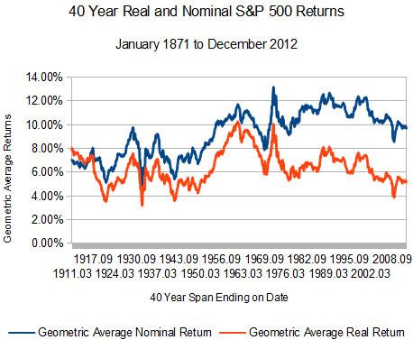 40 year trailing S&P 500 returns.  Real and nominal.