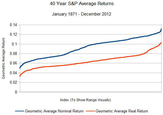 S&P 500 Nominal and Real Geometric Average returns, nominal and real, ordered.