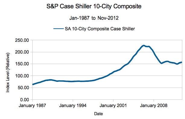 S&P Case Shiller Index 1987 to 2012