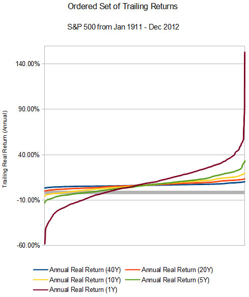 Ordered set of S&P 500 Historical Returns for 40, 20, 10, 5, and 1 year trailing periods.