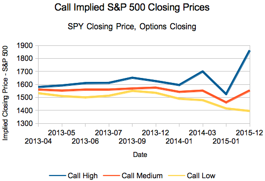 Implied closing prices for S&P 500 based on SPY calls.