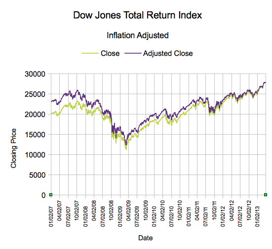 Dow Jones Industrial Average Total Return through March 28th, with Inflation