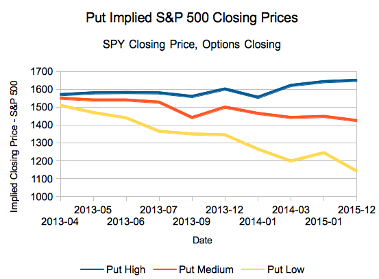 S&P Closing prices predicted by my options tool.