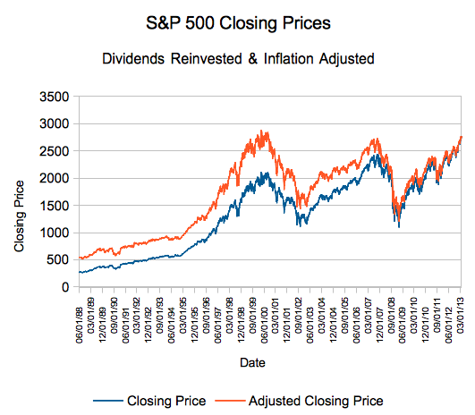 S&P 500 Total Returns, Inflation adjusted through March 28, 2013