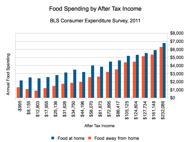 Food spending by Americans, divided into income after taxes.  2011, from BLS.