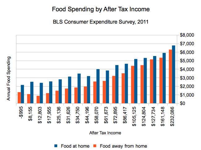Food Expenses Per Month Canada