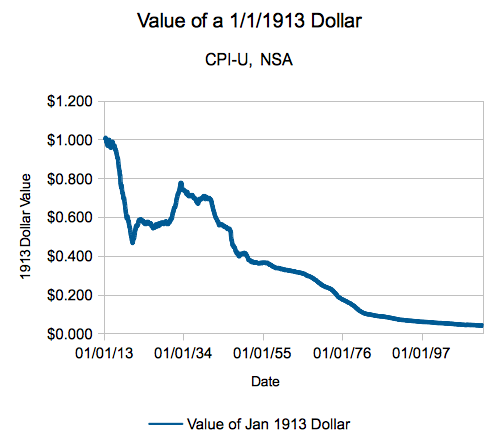 Our Daily Inflation calculator: The inflation adjusted value of a dollar from 1913.
