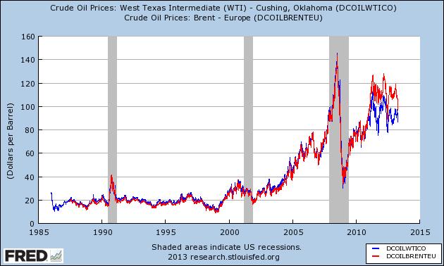 Crude Oil Price Return Calculator – Brent and West Texas Intermediate