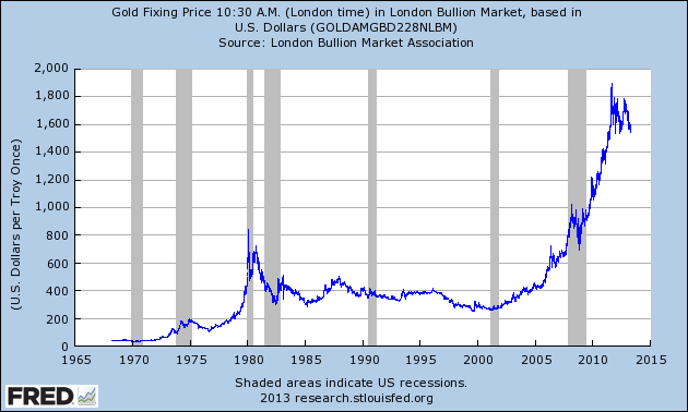 Picture of gold's returns since 1968: the gold return calculator uses this dataset