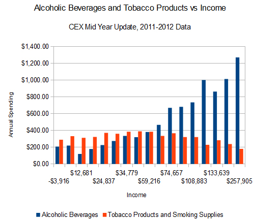 American average spending on tobacco and alcohol for 2011.
