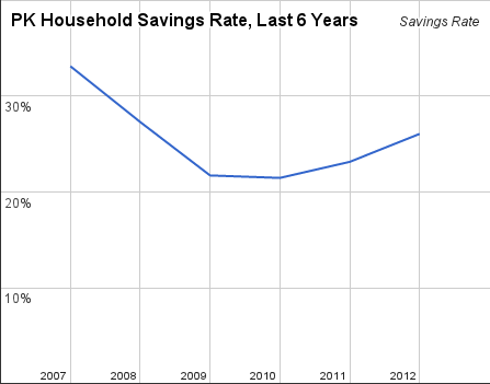 pk_savings_rate