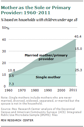 Female Breadwinner trends since 1960 (Pew)