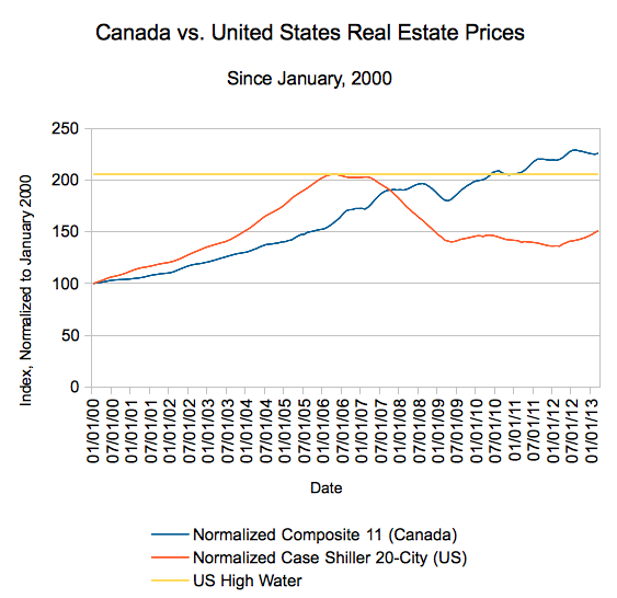 Case Shiller 20 City versus Teranet 11 City US vs. Canada Housing Indices