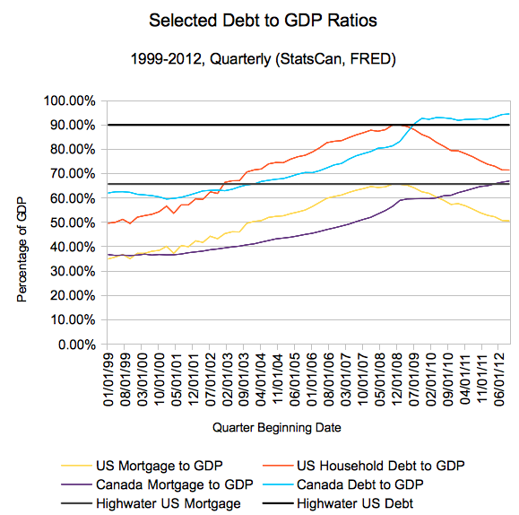 Consumer debt and mortgages to GDP in Canada and the United States