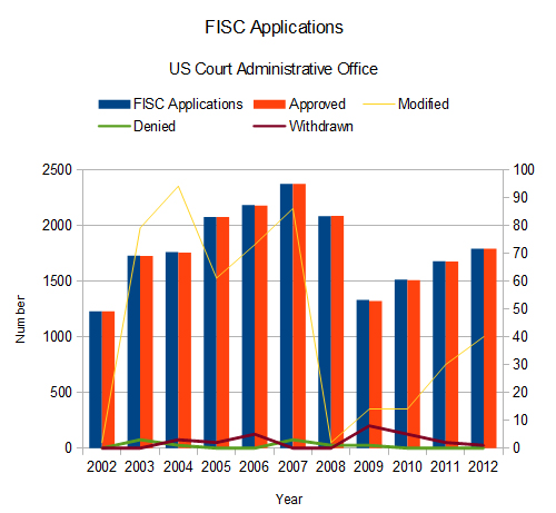 FISC Applications