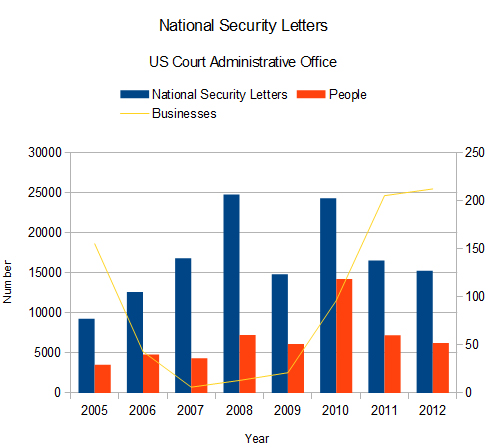National Security Letters
