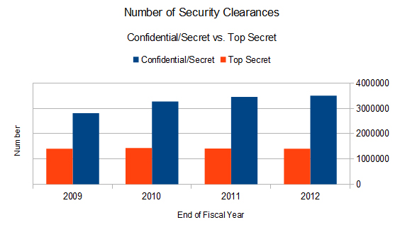 Number of Security Clearances