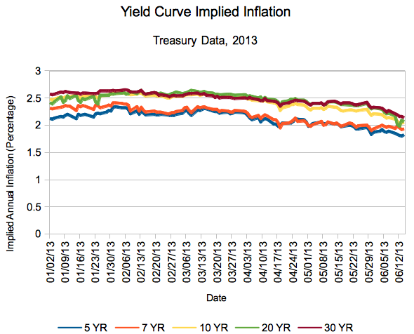 5, 7, 10, 20, 30 Year Inflation Expecttions