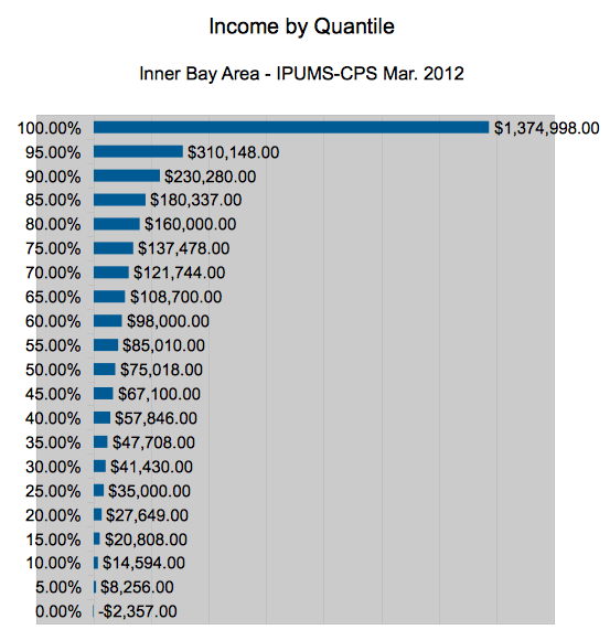 Bay Area Income Quantile Cutoffs