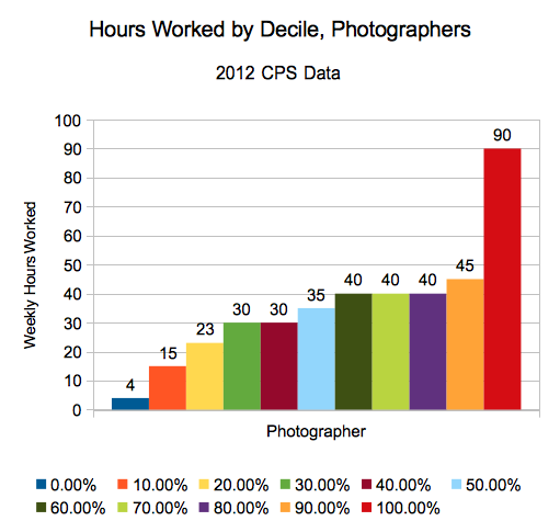 Hours worked for photographers