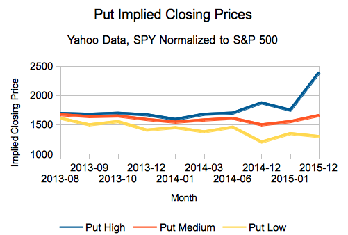 Predicting S&P 500 Closing Prices – July 2013 Edition