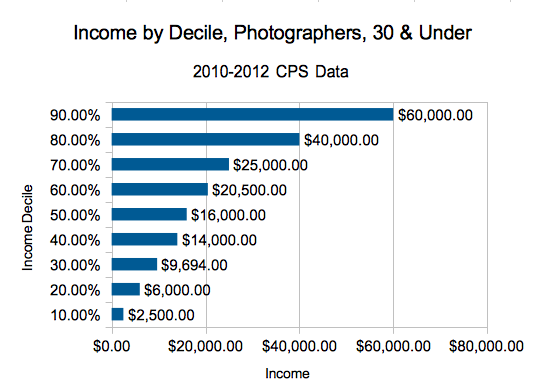 Under Thirty Photographer salary by decile.