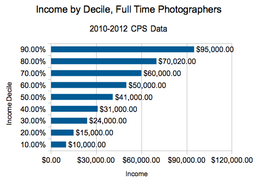 Full Time Photographer, 2010-2012, Deciles of Income, for Photography Degree article