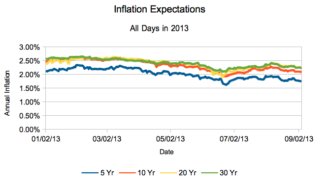 Inflation: Where Are You?